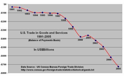 U.S. trade deficit, 1991-2005