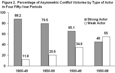 "Arreguín-Toft, Ivan, ""How the Weak Win Wars: A Theory of Asymmetric Conlict,"" International Security, vol. 26, no. 1, Summer 2001, pp. 93–128, Figure 2: Percentage of Asymmetric Conflict Victories by Type of Actor in Four Fifty-Year Periods"