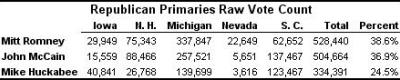 19 January 2008, Republican Primaries Raw Vote Count