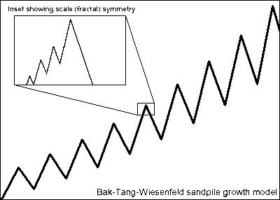 Bak-Tang-Wiesenfeld sandpile growth model