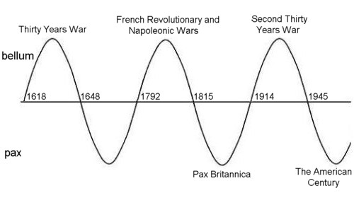 Pax-Bella Cycle, 1618-2013